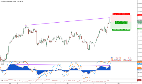 USDCAD: USDCAD MACD divergence short