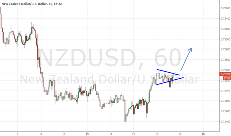 NZDUSD: NZD.USD 1hr Sym. Triangle