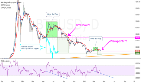 BTCUSD: Breakpoint reached! We're going down!