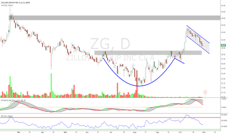 ZG: $ZG Long Zillow breakout trade