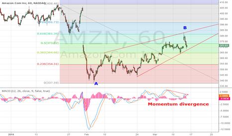 AMZN: AMZN in Wave C down trend