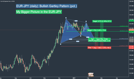 EURJPY: EUR-JPY (daily): Swing Trade Idea
