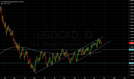 USDCAD: USDCAD short down to trend line