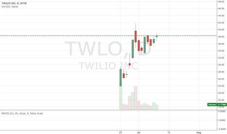 TWLO: TWLO Gap Up