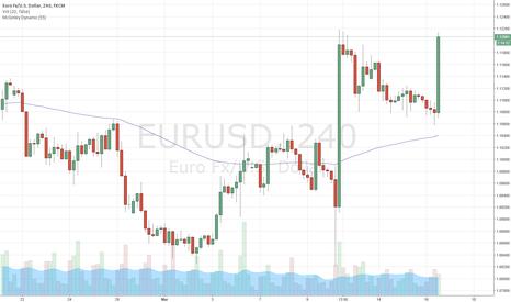 EURUSD: Draghi's negative rate's
