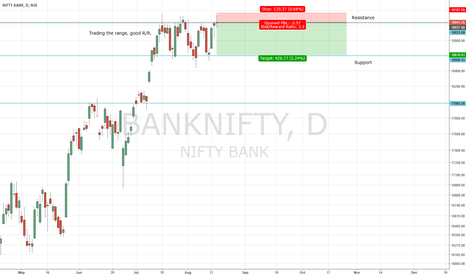 BANKNIFTY: Short on BankNifty