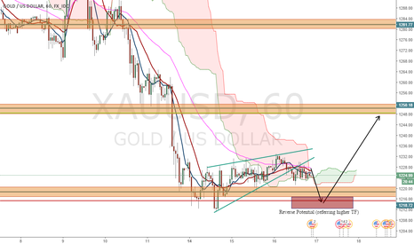 XAUUSD: Short XAUUSD to complete it's cycle, Maybe?