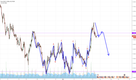 EURUSD: On wave 1 to the downside. Sell on Wave 2