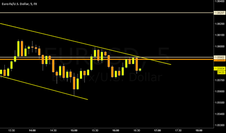 EURUSD: Channel eurusd
