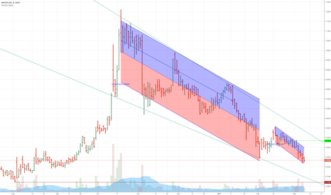 AMRS: AMRS down - uknown reversal