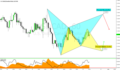 USDCAD: USDCAD: Potential Bullish Gartley & Bearish Bat Formations