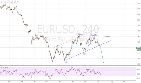 EURUSD: EURUSD - Channel Breakdown.