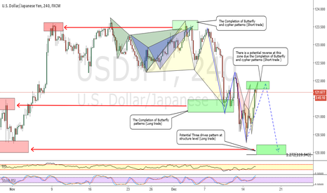 USDJPY: USDJPY_ When the Trend and harmonic move become identical !