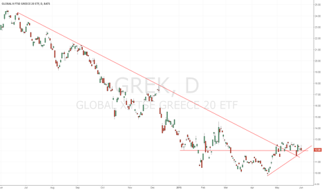 GREK: Greece ready to rally?