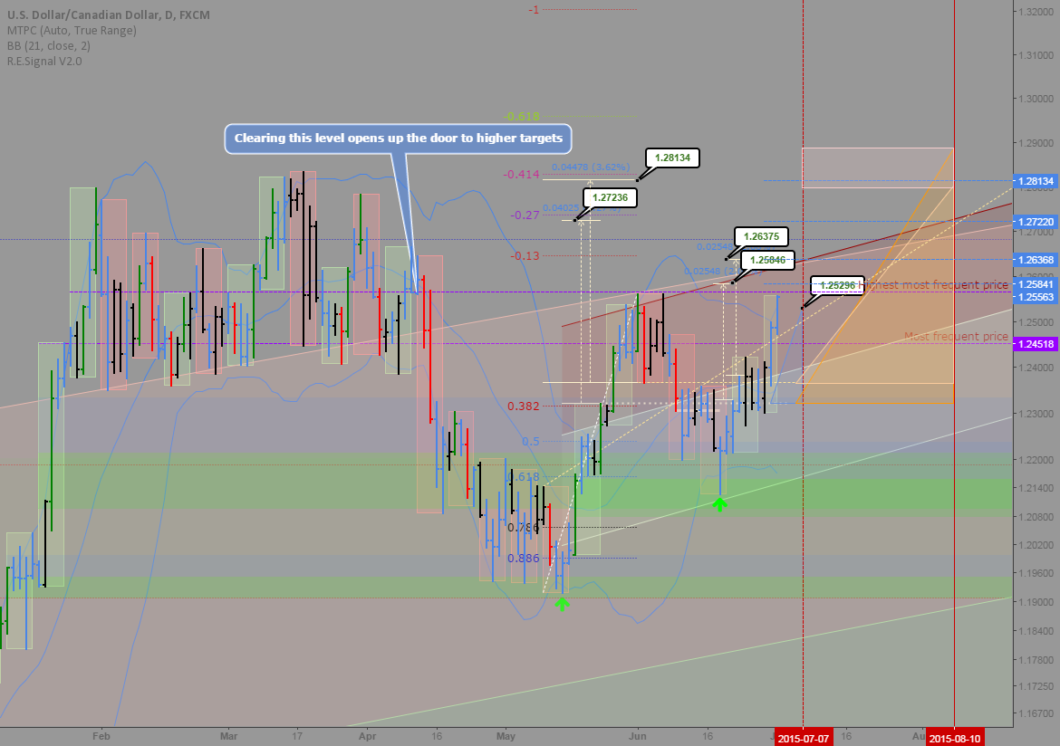 USDCAD: Trading map in the daily with weekly overlay