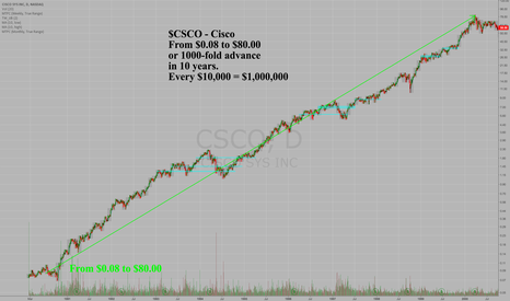 CSCO: $CSCO's rally from $00.08 to $80.00 in log-scale from 1990-2000