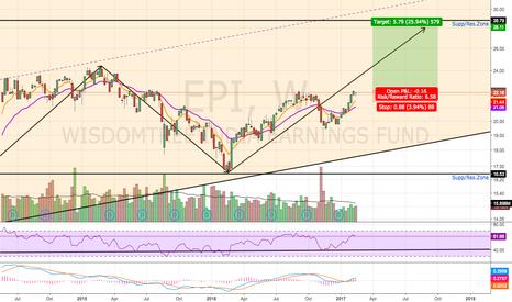 EPI: Bullish Continuation Pattern