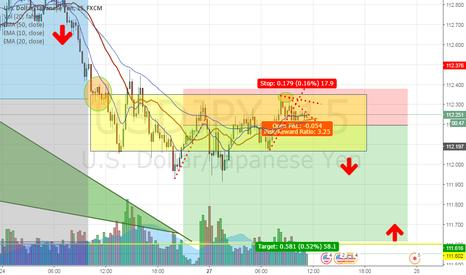 USDJPY: Eventually UJ fall out range