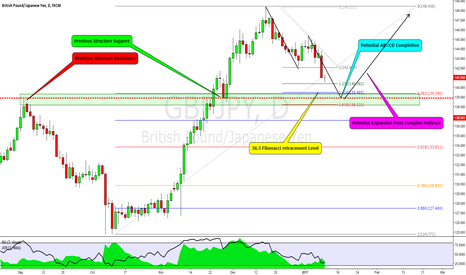 GBPJPY: GBPJPY: On My Radar for the Day Ahead