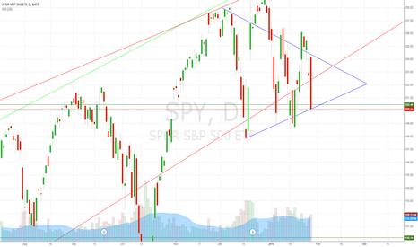 SPY: wedge trading sucks!