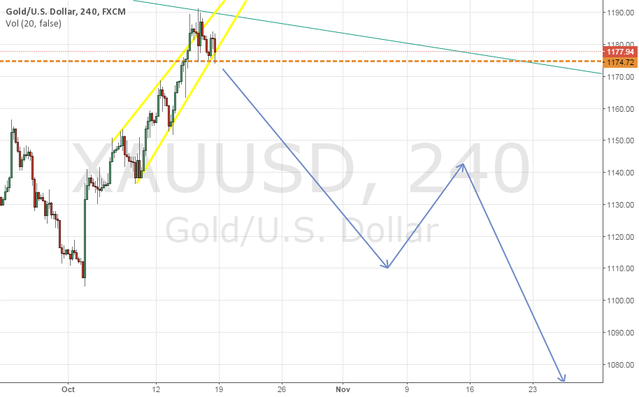 Gold 1050 coming to complete bottom?