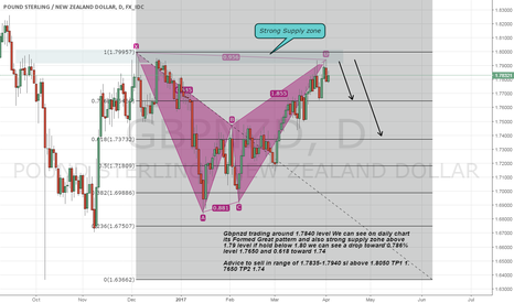 GBPNZD: Gbpnzd formed Strong pattern and also supply zone