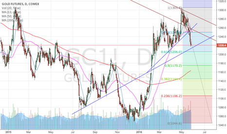 GC1!: GOLD- Long term Bearish