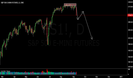 ES1!: SHORT S&P500 on Double Top