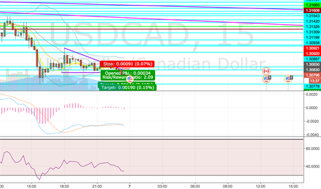 USDCAD: USDCAD possible short scalp