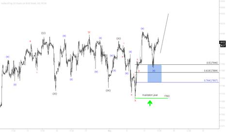 US30: Dow Jones (INDU) Short Term Elliott Wave Update 5.13.2015