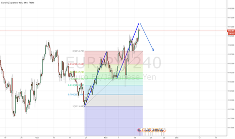 EURJPY: EURJPY ABCD POSSIBLE PATTERN SOON AFTER DOUBLE BOTTOM ON .5
