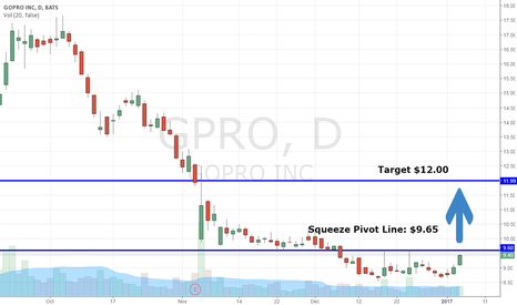 GPRO: When $GPRO Hits This Price, It Will Squeeze 25%