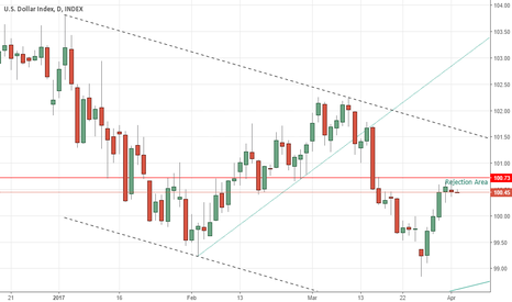 DXY: Dollar Ready for Next Leg down!