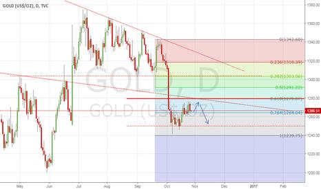 GOLD: GOLD SELL SETUP