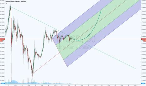 ETHUSD: ETH/USD My First Idea