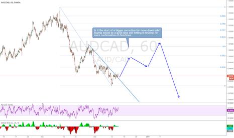 AUDCAD: AUDCAD, Start of a bigger correction?