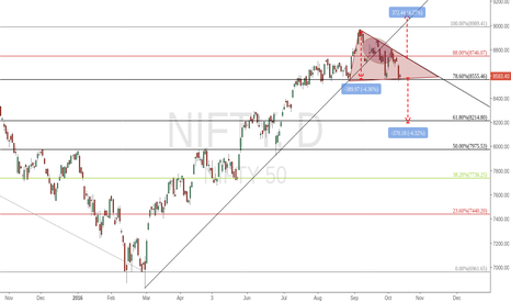 NIFTY: Nifty Analysis for Oct and Nov