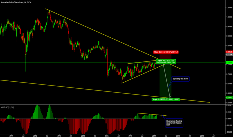 AUDCHF: Weekly Outlook for AUDCHF