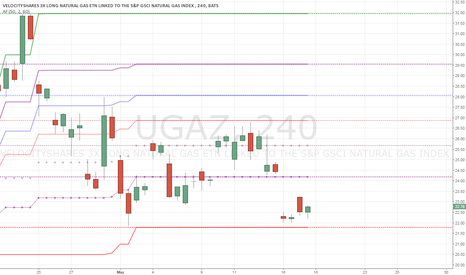 UGAZ: bought back near $22, looking for $24+ in a few more days