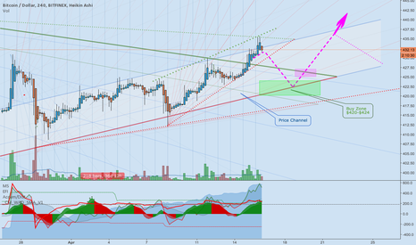 BTCUSD: Weekend of April, 16 2016 - Short Term Outlook