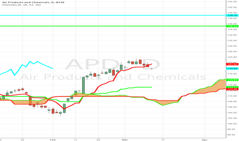 APD: Trader Thinks APD can Trade $135 by Jan 2015