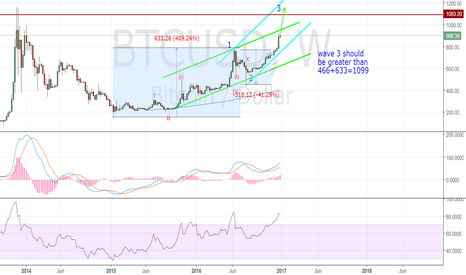 BTCUSD: The ever-minimum target is 1099