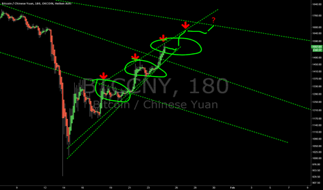 BTCCNY: 2 more waves to get to really high resistence