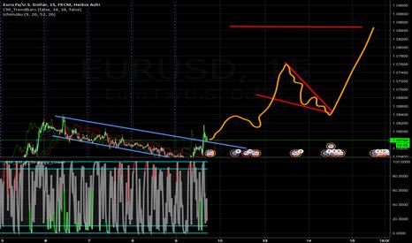 EURUSD: buy long eurusd