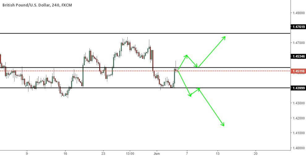 Follow the market to trade GBPUSD