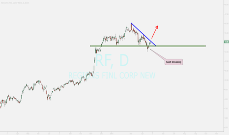RF: regions financial ....waiting for breakout