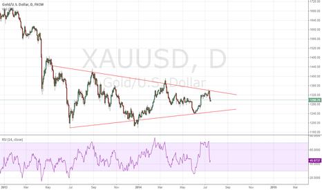XAUUSD: $XAUUSD Daily Chart Symmetrical Triangle