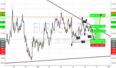 EURUSD: EURUSD BULLISH BAT PATTERN  D