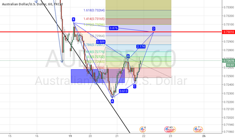 AUDUSD: Potential bearish bat