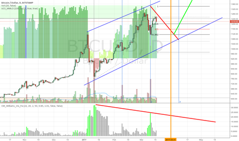 BTCUSD: BITCOIN will fall again in the 1st week of April.